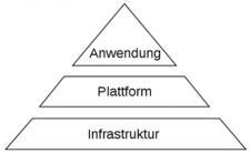 Architektur Cloud Computing