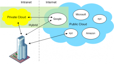 Typen Cloud Computing